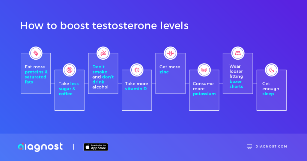 How to boost testosterone levels naturally - Diagnost