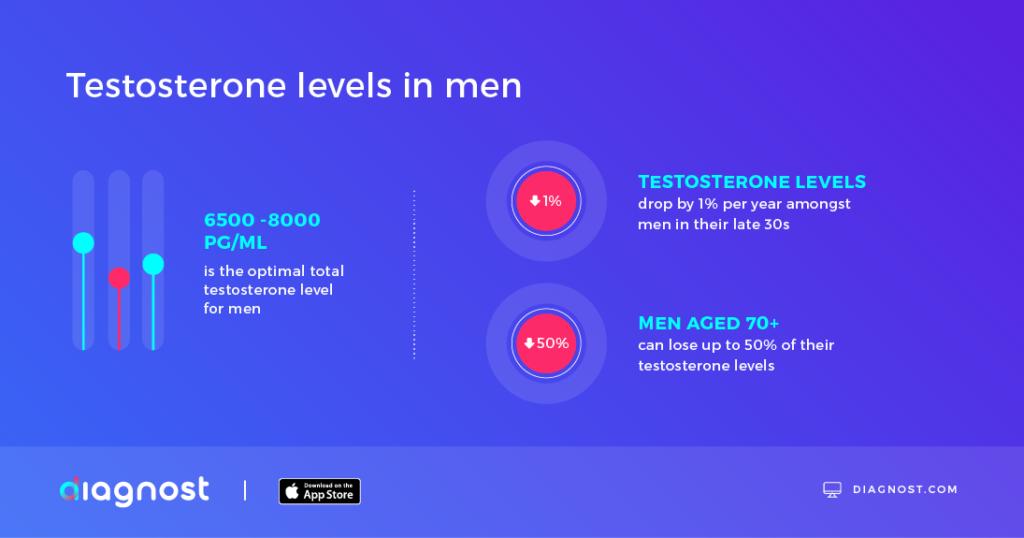 Optimal male testosterone levels - Diagnost