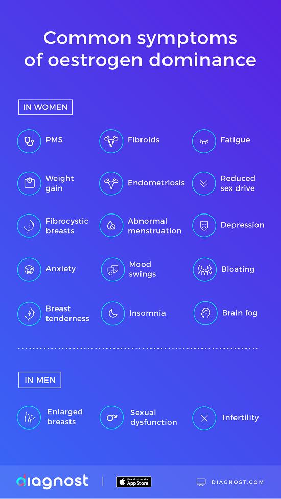 common symptoms of oestrogen dominance infographic - diagnost