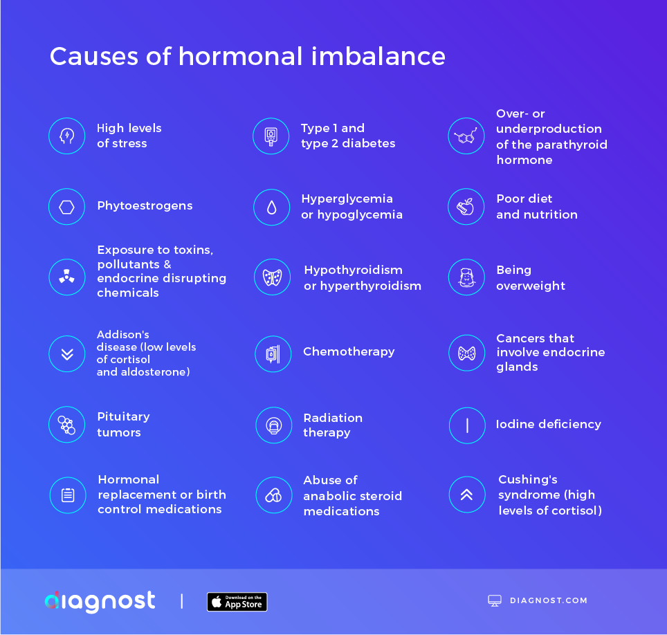 causes of hormonal imbalance infographic - diagnost